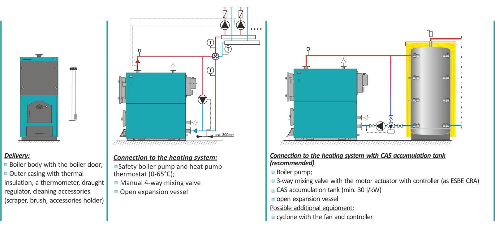 EKO-CKS (150 – 380 kW) – Centrometal | Отоплителна техника